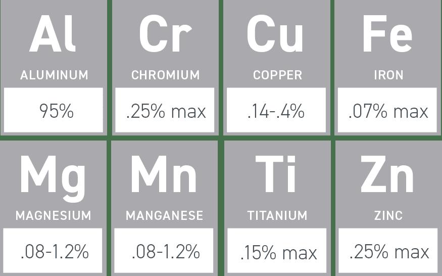 5052 Aluminum elements